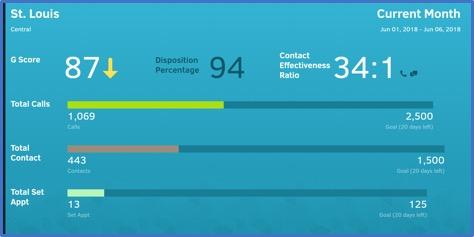 Screenshot of an office scorecard